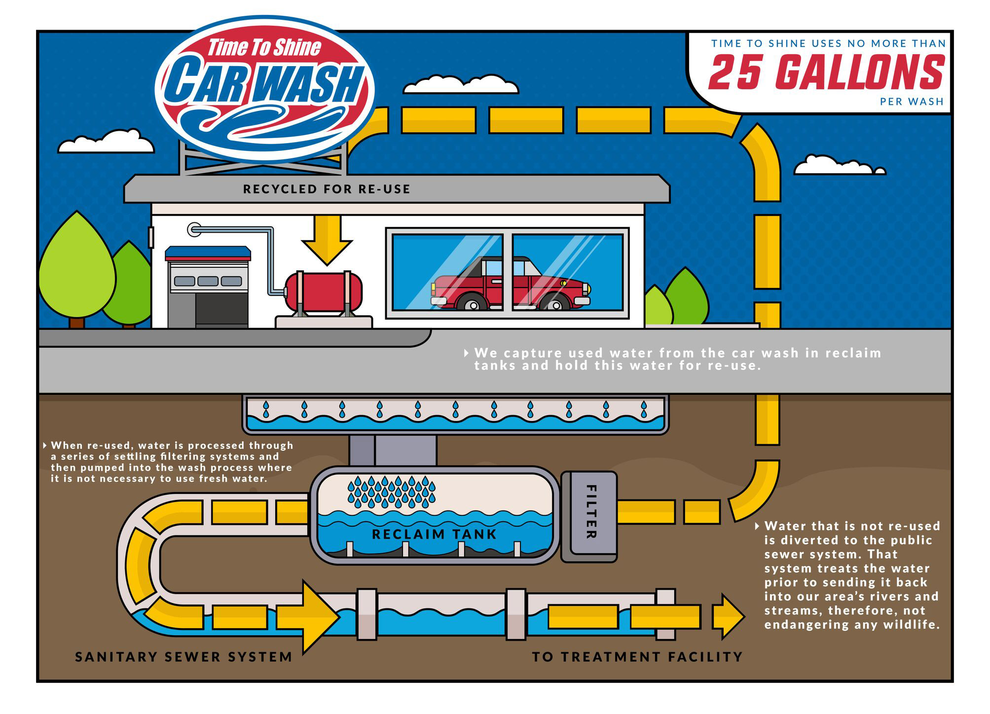 Time To Shine Car Wash Water Savers Infographic